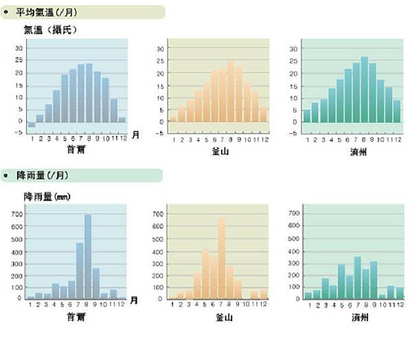 韓國天氣氣溫圖