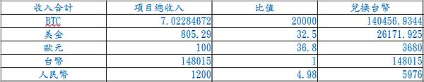 6月各幣值總收入.png