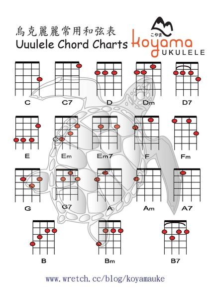 烏克麗麗 烏克麗麗常用和弦.jpg