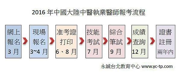 2016中國大陸中醫報名流程.jpg
