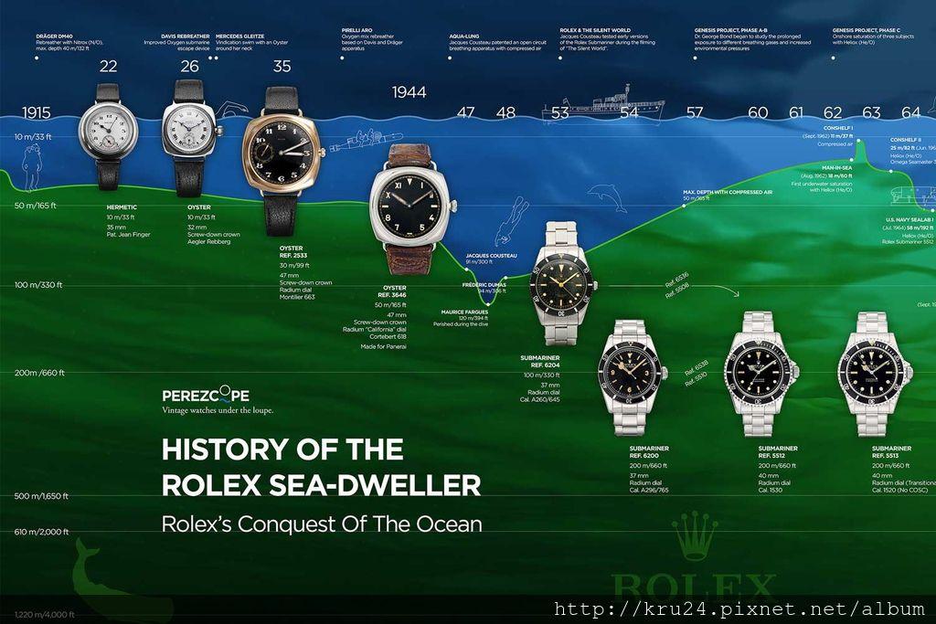 170415_timeline_rolex_sea-dweller-01.jpg