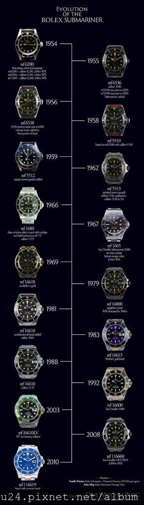 Evolution-of-the-Rolex-Submariner.jpg