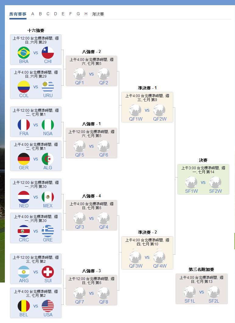 2014年巴西世界盃16強賽程表