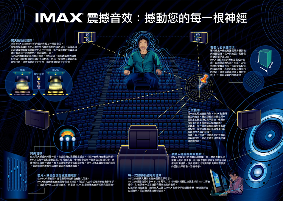 高雄華納威秀IMAX觀影體驗