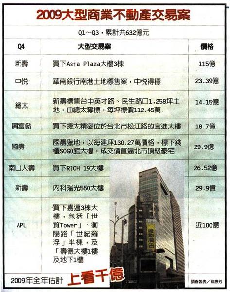 2009大型商業不動產交易案.bmp
