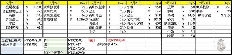 安徽預算表 via Kate's FZ