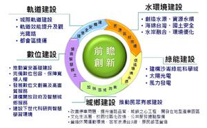 前瞻基礎建設計畫