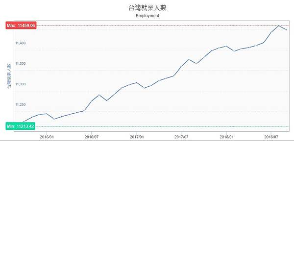 台灣就業總人數.jpg
