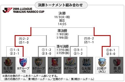 山崎盃決賽圖表-0907.jpg