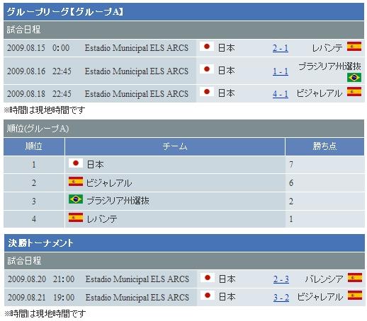 U-20-0822賽事成績.jpg