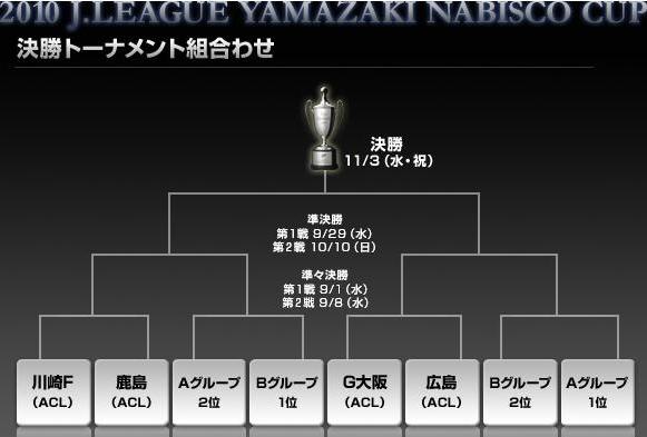 2010聯賽杯-決賽表02.JPG