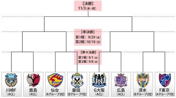 2010聯賽杯-八強圖表.JPG