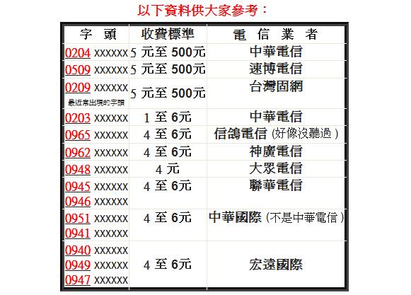 電話字頭一覽表.bmp