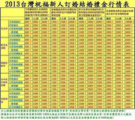 2013台灣祝福新人訂婚結婚禮金行情表