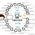 寶寶牙齒生長順序圖