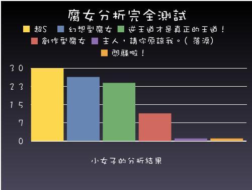 腐女子測驗結果2.jpg