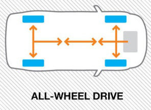 AWD-全輪驅動.jpg