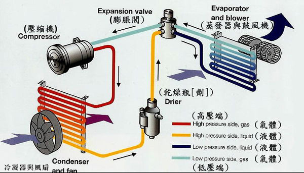 汽車冷氣解說圖.jpg