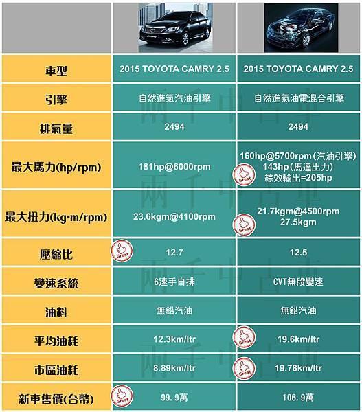 汽油車VS油電車