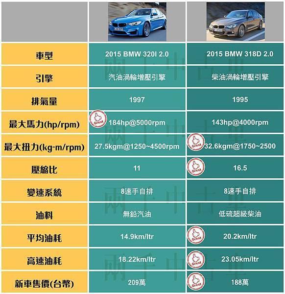 汽油車VS柴油車