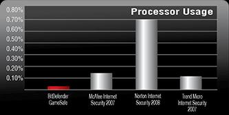 BitDefender Gaming 2008 Processor Graph.png