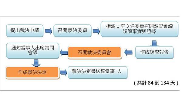 第2期流程圖