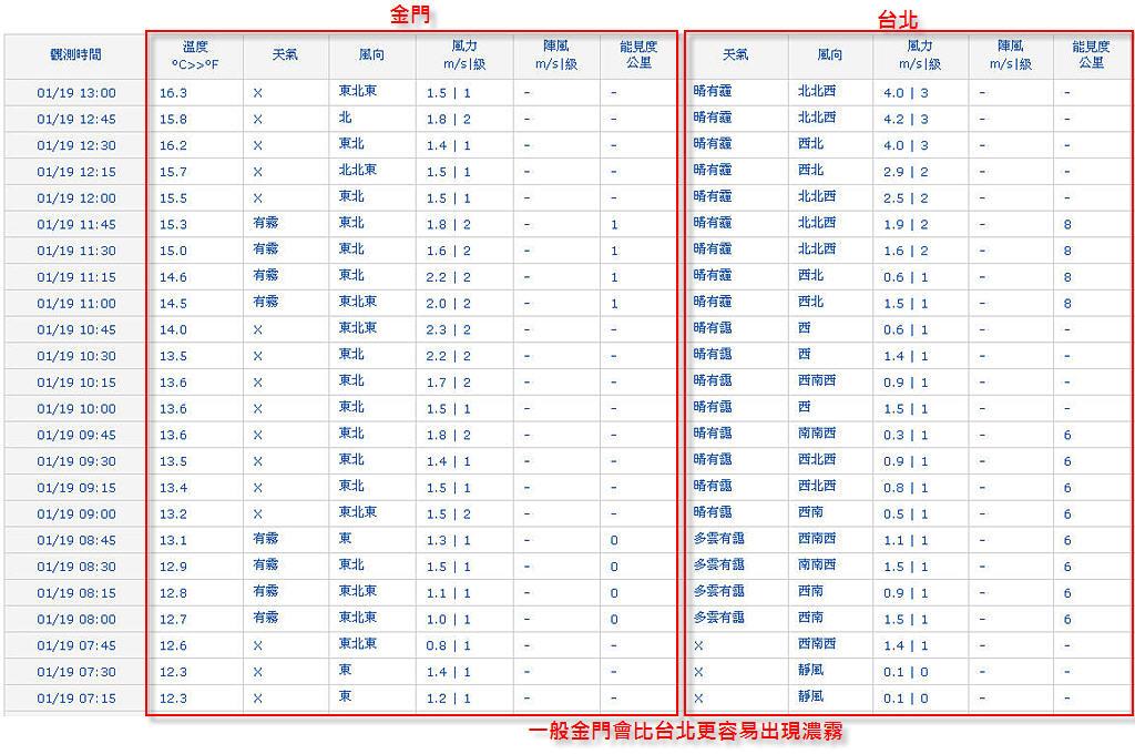 2012-01-19 觀測數據-金門台北對照
