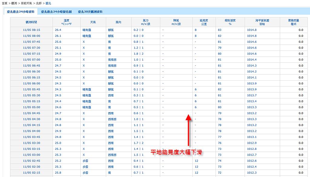 2011-11-05 台北觀測數據_典型的秋季冷鋒前