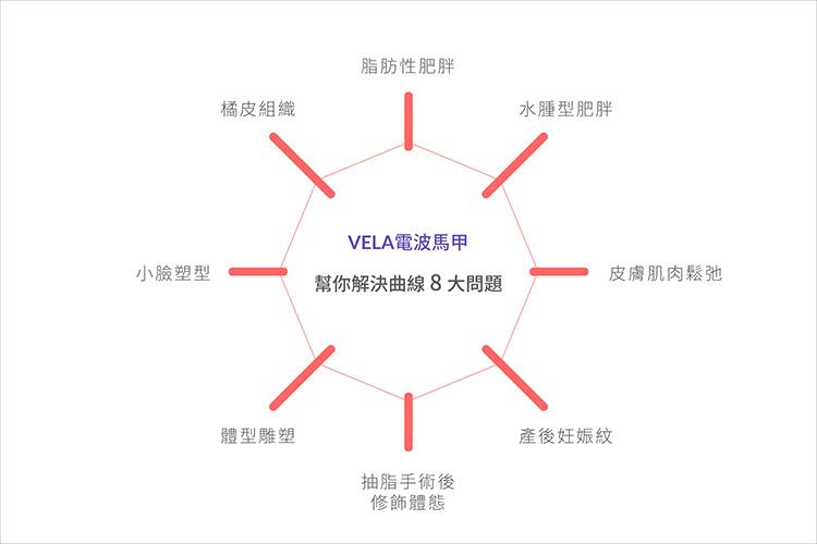 4D馬甲電波VELA電波馬甲橘皮肥胖05.jpg
