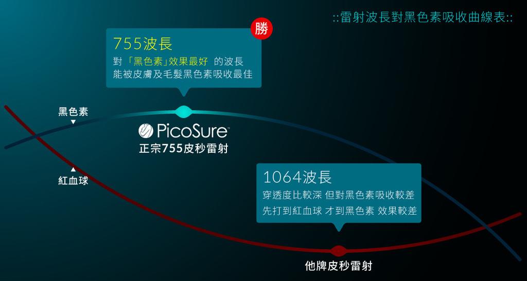 PicoSure755皮秒雷射蜂巢透鏡刺青凹疤細紋毛孔斑點膠原蛋白 (7).jpg