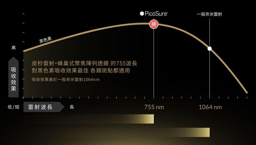 PicoSure755皮秒雷射蜂巢式聚焦陣列透鏡蜂巢透鏡蜂巢皮秒雷射新一代皮秒雷射二代皮秒飛梭雷射淨膚雷射蜂波雷射蜂梭雷射05