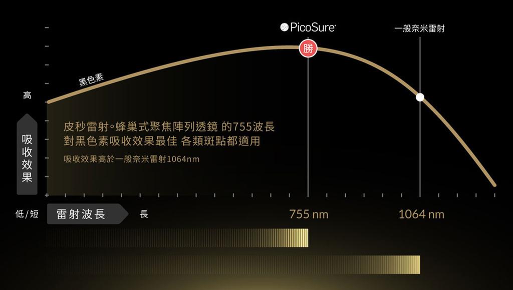 PicoSure755皮秒雷射蜂巢透鏡除斑黑色素斑點FDA美肌博士 (3).jpg
