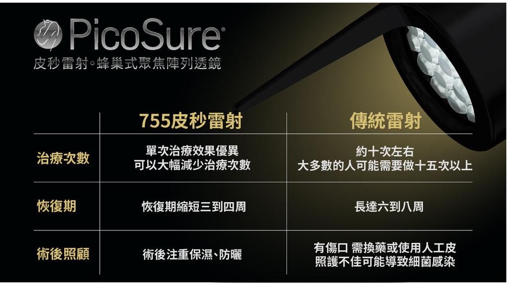 PicoSure755皮秒雷射蜂巢透鏡除斑黑色素斑點FDA美肌博士 (5).jpg