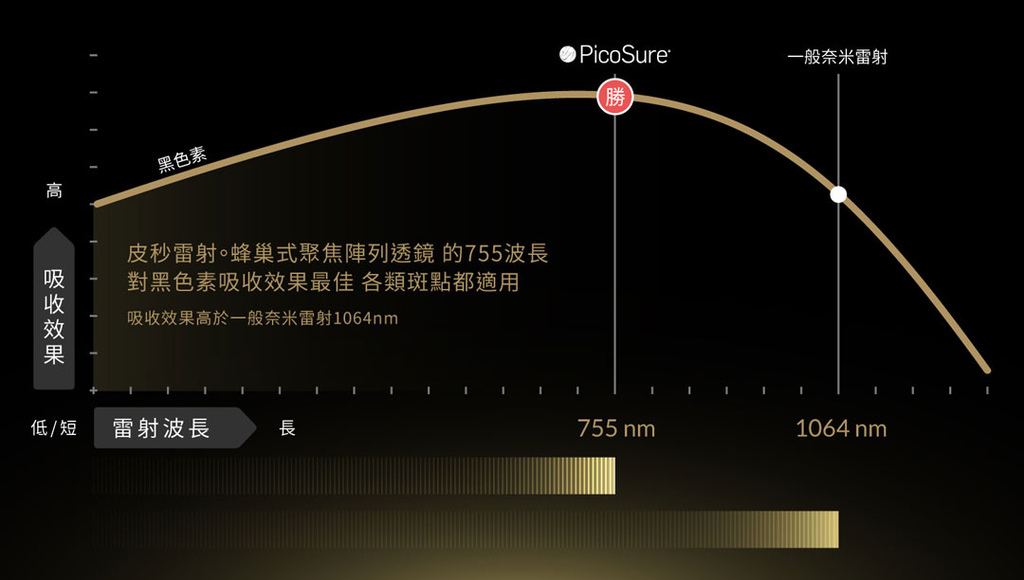 Picosure755皮秒雷射蜂巢透鏡皮秒時代超皮秒二代皮秒膠原蛋白斑點皺紋除斑毛孔凹疤美肌博士 (2).jpg