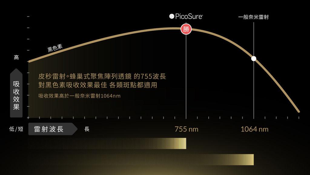 PicoSure755皮秒雷射蜂巢式聚焦陣列透鏡蜂巢透鏡皮秒雷射蜂巢皮秒雷射雀斑曬斑除斑痘疤毛孔細紋去斑-2.jpg