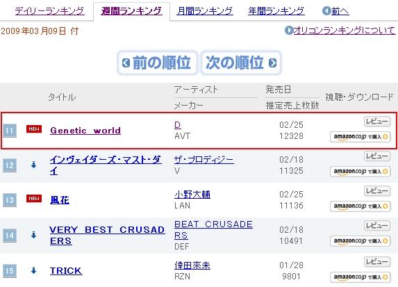 Genetic World Oricon週間榜