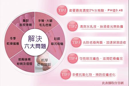 6大問題表-寶拉2%水楊酸身體乳.png