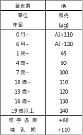 衛服部碘的建議攝取量表_副本.jpg