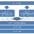 個資法架構1