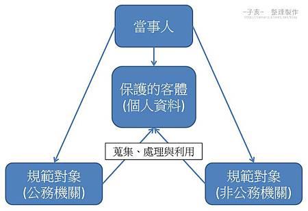 個資法架構-2