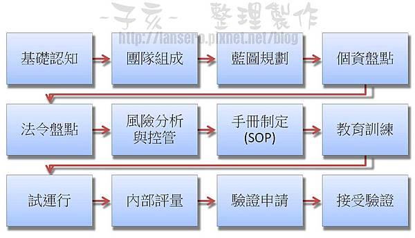 個資安全加強處理流程圖
