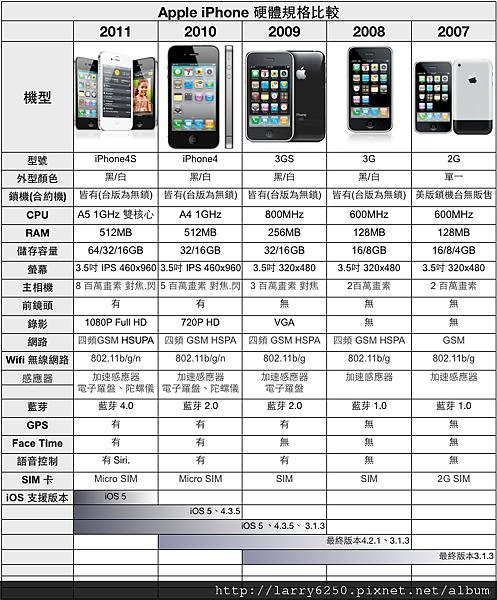 iPhone規格比較2011-12-01.png