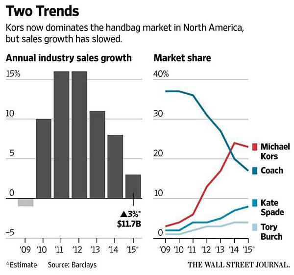 North-America-Handbag-Market-Trends