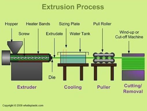 16 Filament-Extrusion-Process