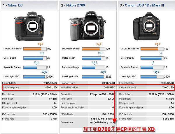 Camera Rankings
