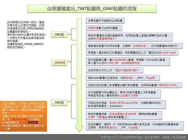 (圖二)為專案染色貼圖所作流程圖局部