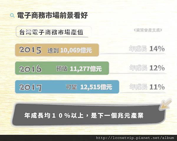 台灣電商市場產值pic1