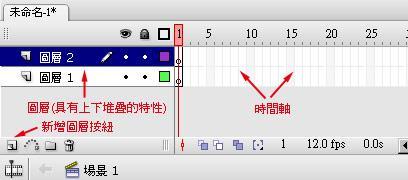 Flash動畫觀念與基本環境介紹002.JPG