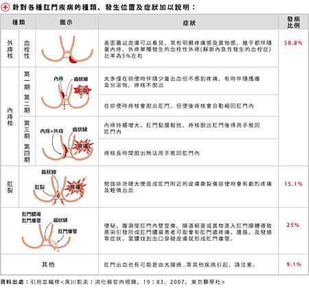 2014.10.16我的痔瘡是一顆紅色鮮艷的痔核-痔瘡出血穿上生理褲貼上蝶翼衛生棉去上班-各種肛門疾病位置與症狀