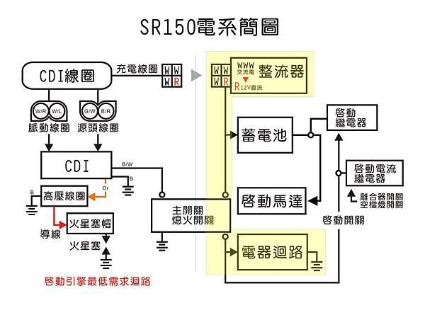 山葉愛將SR-150充電線路